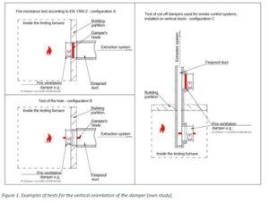 Класифікація протипожежних клапанів встановлених у вентиляційних шахтах